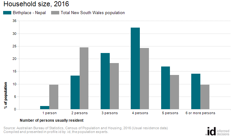 Household size | Born in Nepal | CRC NSW